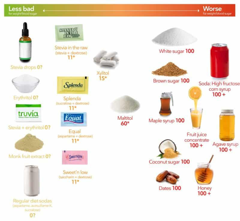 Diet Doctor Low Carb Sweeteners List
