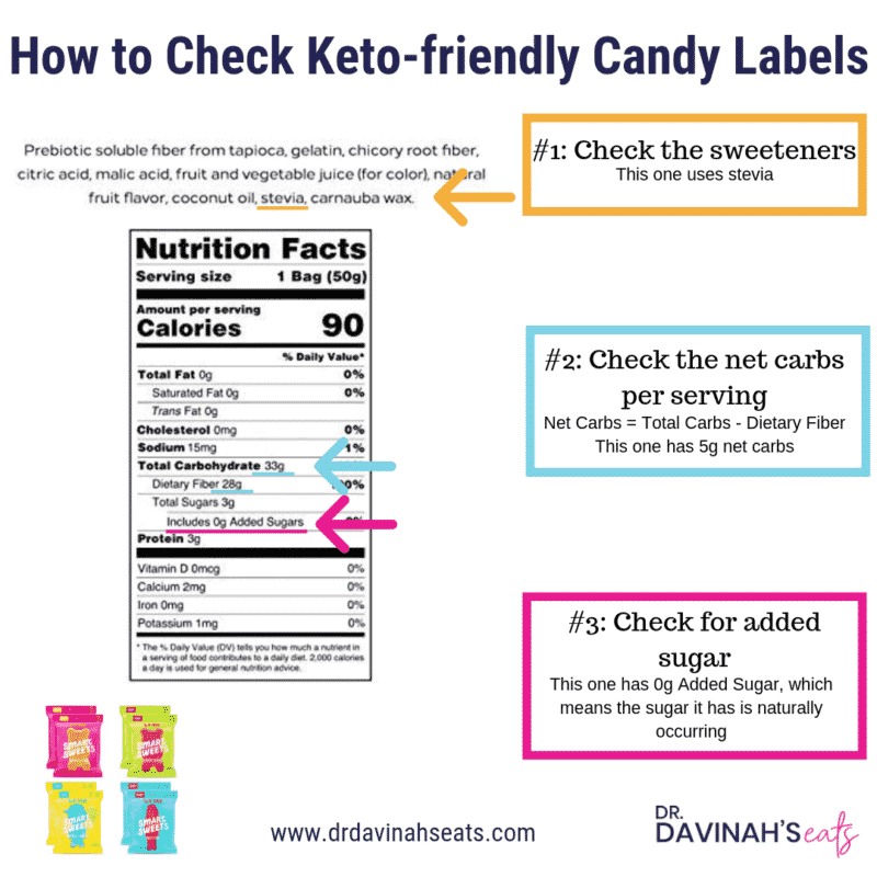 How to read a label to figure out if something is keto-friendly